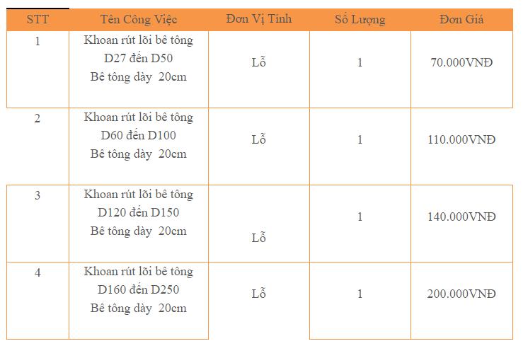 Bảng giá dịch vụ khoan cắt bê tông